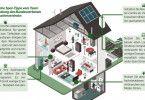 Fünf nützliche Spar-Tipps vom Team Energieberatung des Bundesverbands der Verbraucherzentrale.